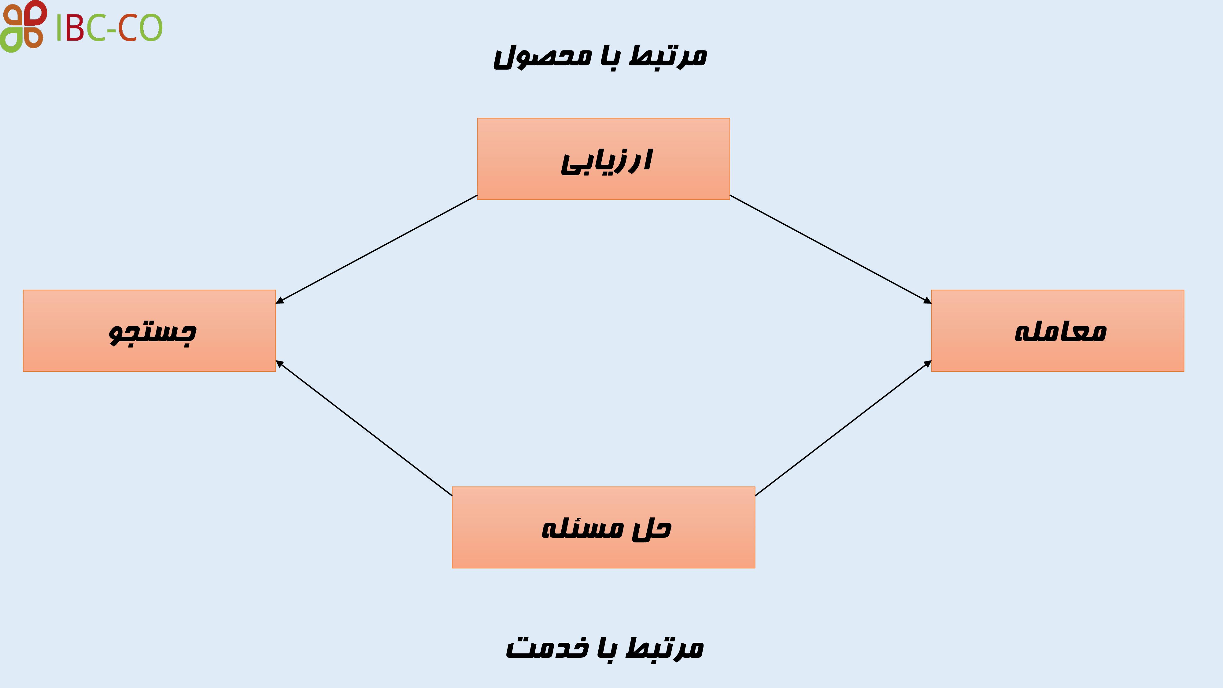 استراتژی های کسب و کار الکترونیکی