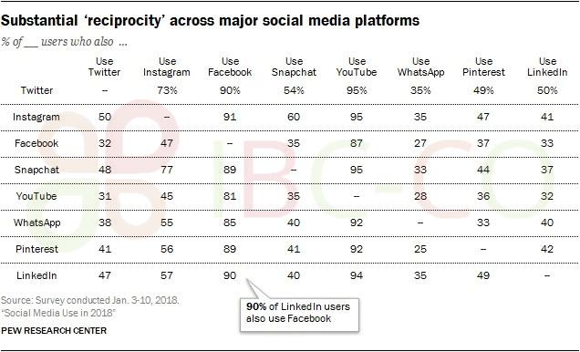 کاربران رسانههای اجتماعی