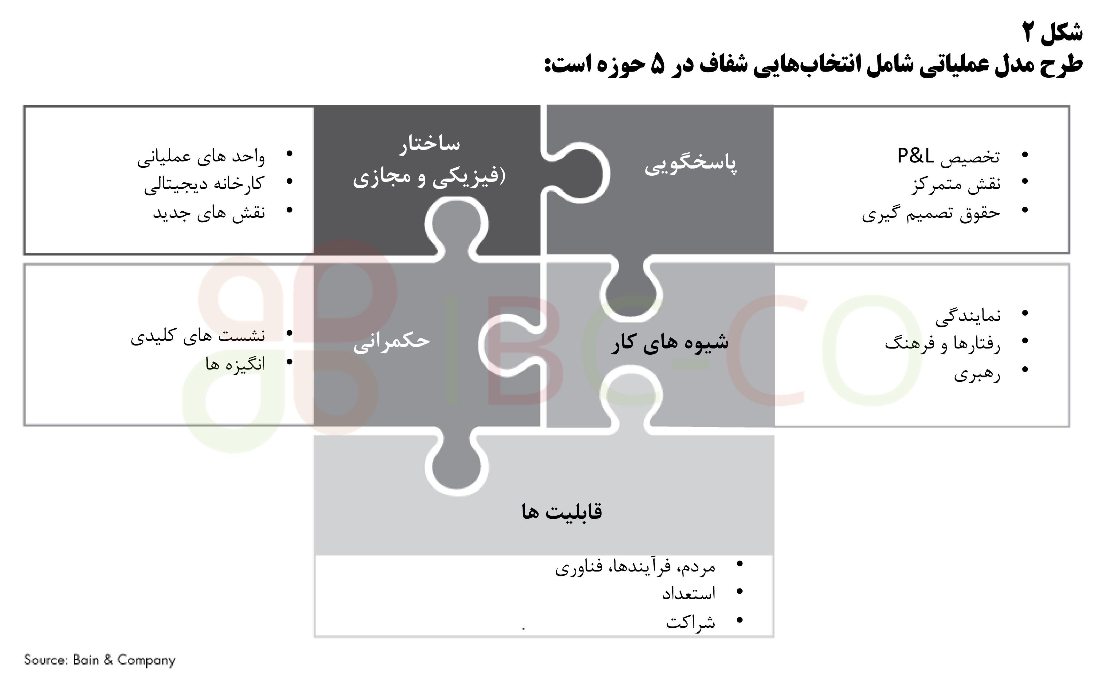 طرح مدل عملیاتی
