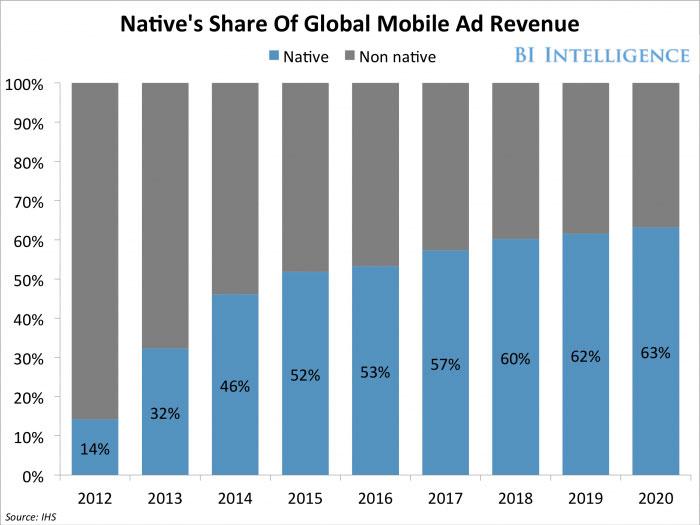 تبلیغات بومی یا تبلیغات همسان (native advertising)