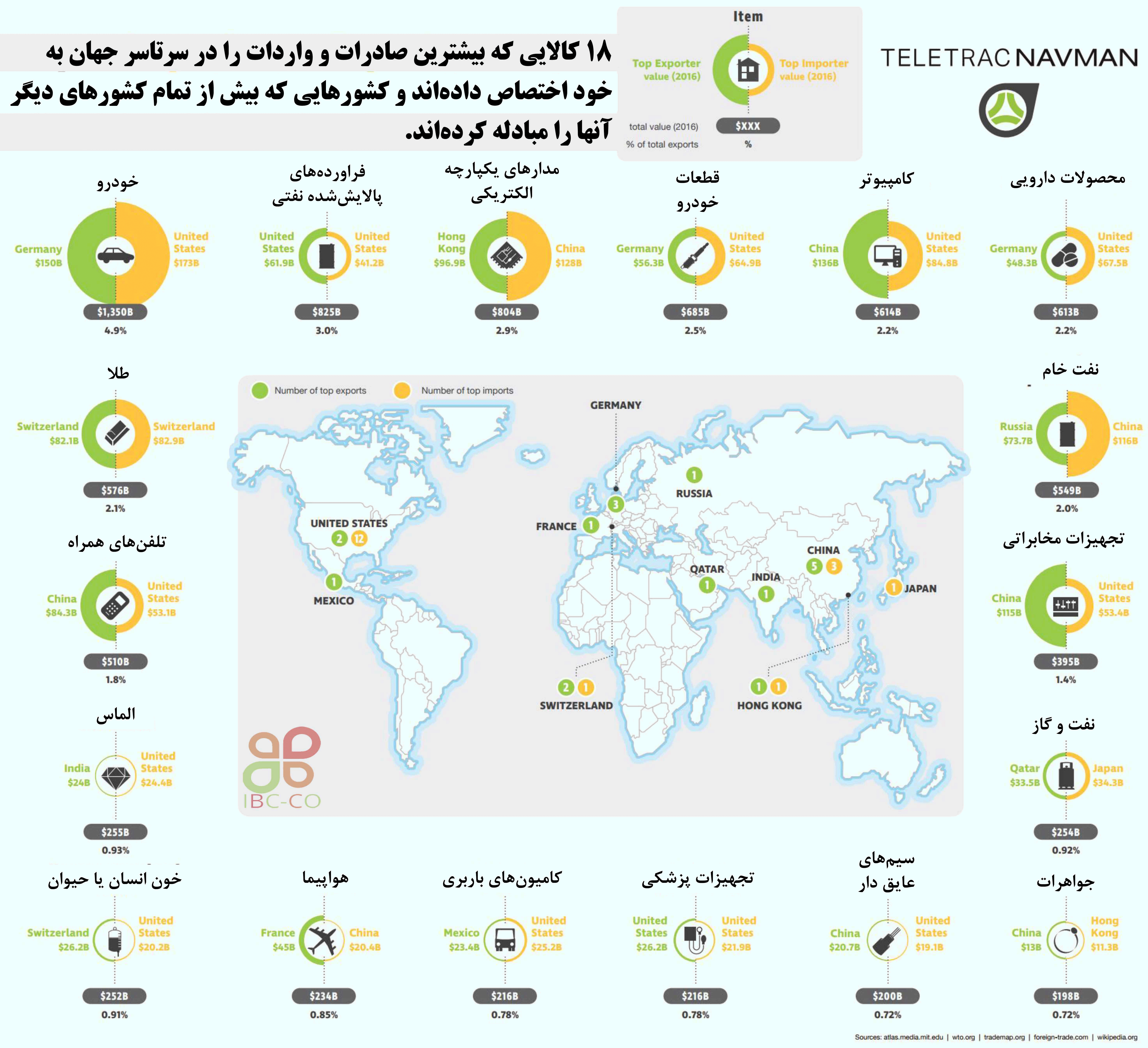 اینفوگرافی: واردکنندگان و صادرکنندگان برتر ۱۸ قلم کالا
