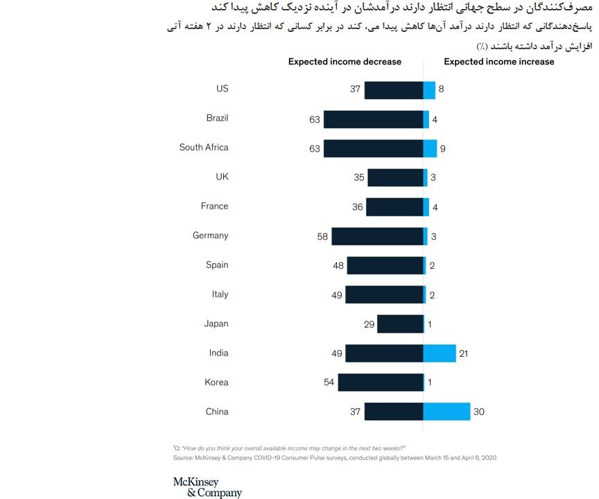 درآمد مصرف کنندگان کرونا