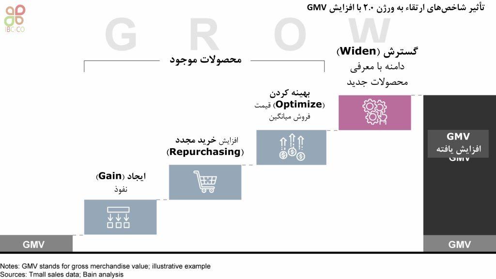 شاخصهای ارتقاء به ورژن2.0 نشاندهنده 4 چهار روش برای رشد محصول هستند.