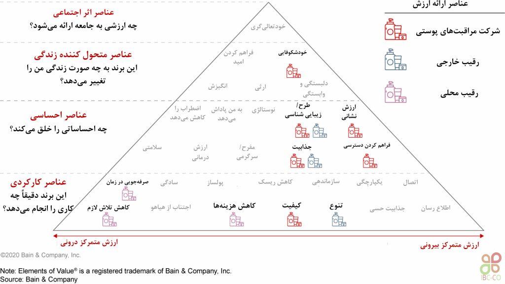 تحلیل عناصر ارزش به شرکت محصولات پوستی کمک کرد تا موقعیت برند را تثبیت کنند