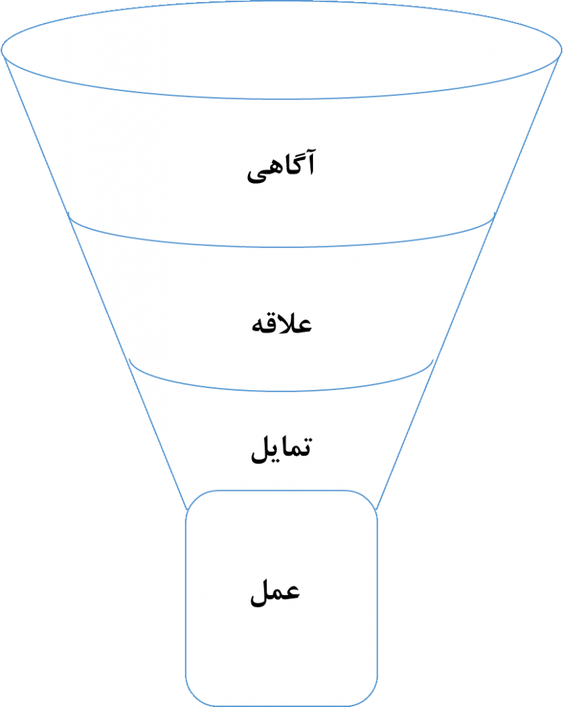 قیف با اجزای اصلی مدل AIDA