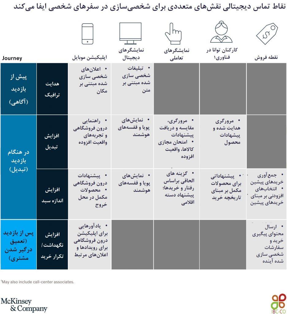 نقاط تماس دیجیتالی